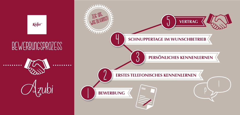 Bewerbungstipps Ausbildung Karriere Bei Feinkost Käfer